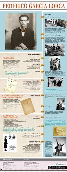 Federico García Lorca. Materiales. | ProfeVio