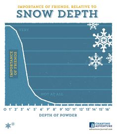 Charting Adventure: The value of friends in relation to new snow depth. http://www.adventure-journal.com/2014/02/charting-adventure-importance-of-friends-relative-to-snow-depth/