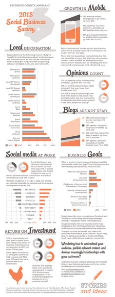Social Business Survey      For the past two years, the Frederick County Chamber of Commerce and Frederick Community College have partnered to conduct a Social Business Survey, with the goal of finding out how local professionals and organizations are using social media and technology.    Each year, I've sifted through the data and... create an infographic that area businesses can use to identify emerging trends and inform future decisions.