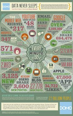 How Much #data Is Generated Every Minute ? #infographic