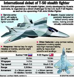 The Sukhoi T-50 fifth-generation stealth fighter, which Russia is ...
