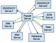 Installing Masterless Puppet Environment Server Management Made Easy on Debian and Ubuntu