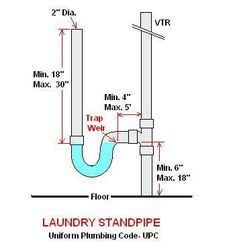 Washing Machine P Trap And Drain - Plumbing - DIY Home Improvement . Plumbing Drains, Bathroom Plumbing, Plumbing Pipe, Bathroom Drain, Bathroom Stuff, Bathroom Fixtures, Sink Shelf, Plumbing Installation, Home Tools