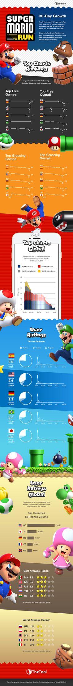Infographic: Super Mario Run