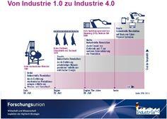 tl_files/plm/img/Nachrichten/Industrie 4 0 Definition.jpg
