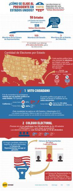 Este 8 de noviembre son las elecciones en Estados Unidos y aquí te explicamos cuál es el proceso que sigue este país para elegir a su próximo mandatario.