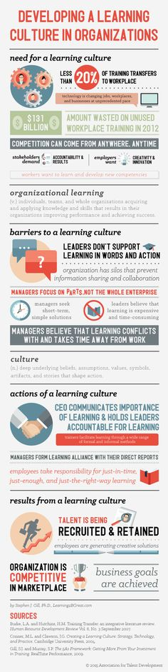 Developing a Learning Culture in Organizations Infographic | Edu-Vision- Educational Leadership | Scoop.it