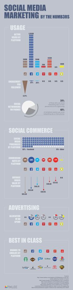 Social Media Marketing by the numbers - Infographic
