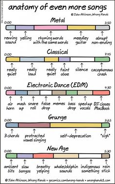 Anatomy of Even More Songs, An Insightful Comic That Gets to the Core of Specific Musical Genres Anatomie van nog meer liederen, een insightful strip die de kern van specifieke muzikale genres bereikt Music Is Life, New Music, Music Music, Dance Music, Music Stuff, Sheet Music, Electro Music, Funny Songs, Funny Quotes
