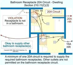 44 Best Kitchen - Outlet Placement images | Kitchen outlets ... Kitchen Receptacle Wiring Diagram on