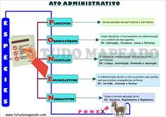 Espécies do ato administrativo Portuguese Lessons, Learn Portuguese, Novo Cpc, Study, Leis, Pub, Criminal Law, Military, Law