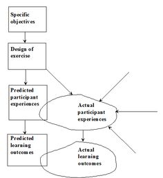 Rethinking Experiential Learning