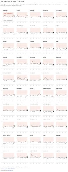 Source : The Daily Viz Author : Matt Stiles Best Practices: Great example of small multiple line charts Neatly organized Alphabetical sort m...