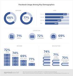 Social Demographics #Facebook