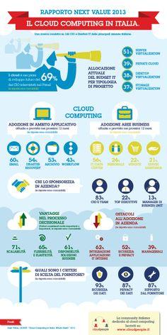 Lo stato d'attuazione del Cloud Computing in Italia? Questa infografica sintetizza i risultati emersi dallo recente studio di Next Value