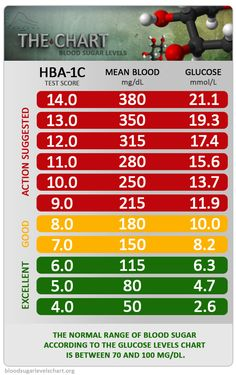 blood sugar levels chart | Chart 1. Blood Glucose Levels Chart ...