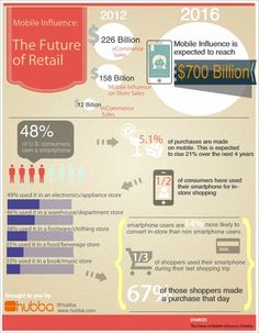 Mobile purchases expected to rise from 5.1% to 21% in next 4 years.  Mobile Influence: The Future of Retail [Infographic]
