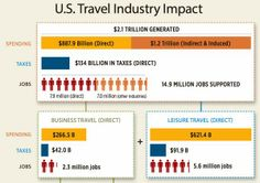 Weekly Top Travel Data Points From Our SkiftStats Data Feed http://skft.it/1lu5du4