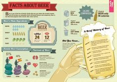 Infographic - Facts about beer