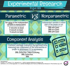 Another Rogue ABA graphic on parametric vs. nonparametric analysis and component analysis. Let us help you learn types of experimental research for the BCBA exam. Exam Study Tips, Exams Tips, Behavior Analyst, Behavior Management, Autism Resources, Autism Sensory, Bcaba Exam, Aba Training, Behance