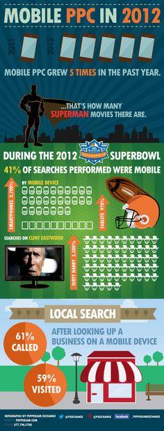 Mobile PPC in 2012 #infografia #infographic #PPC #SEO #SEOservices #SEOSailor