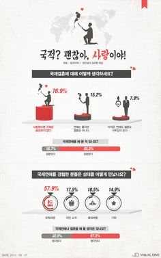 국적? 괜찮아, 사랑이야…국제연애 및 결혼 '긍정 76.9%' [인포그래픽] #Wedding / #Infographic ⓒ 비주얼다이브 무단 복사·전재·재배포 금지