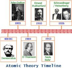 Early Atomic Theory: Dalton, Thomson, Rutherford and ...