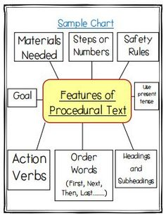A sample of a procedural writing anchor chart. Available in the my Procedural…