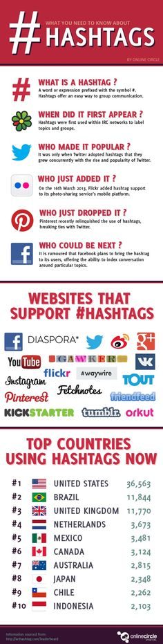 SOCIAL MEDIA -   What you need to know about #Hashtags #infographic #socialmedia