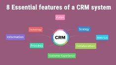 How CRM is Beneficial for All Size of Business Technology Consulting, Business Technology, Crm System, Customer Experience, Investing, Marketing