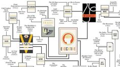 Understanding Your Favorite Fiction Genres:  Check out this infographic for help in deciding what you might like to try based on what you've read recently. -DPL_Jenn