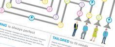 The Basics of Lead Nurturing Lead Nurturing, Customer Behaviour, Marketing Automation, Content Marketing, Infographic, Messages, Consumer Behaviour, Infographics