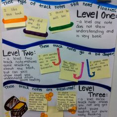 Levels of thinking found on Post-its.  Great for Reader's Notebooks!