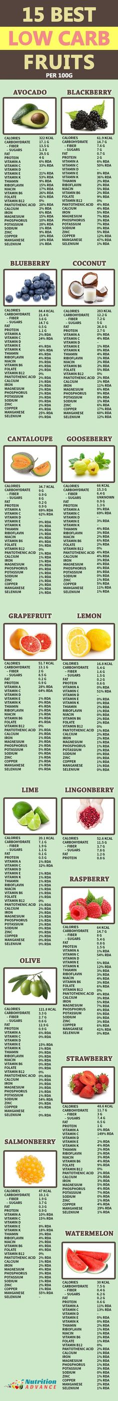 15 Best Low Carb Fruits. This article shows 15 of the fruits lowest in net carbs, along with their nutritional profile, health benefits, and more. Generally, each of these fruits is very low in net carbohydrate and suitable for low carb and paleo diets. Providing you are sensible with the portion size, they are also okay on a keto plan! See the full article here: http://nutritionadvance.com/low-carb-fruits