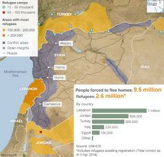 Million Syria refugees registered in Lebanon - UN
