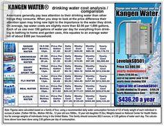 Cost analysis of Kangen Water