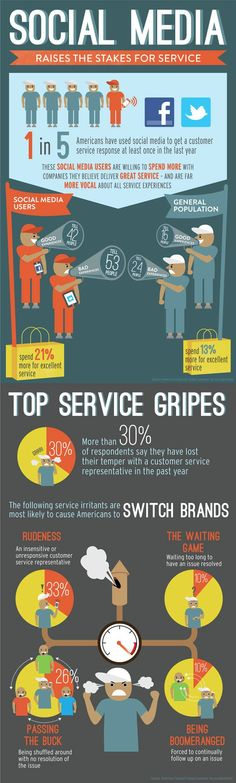 Social Media Raises the Stakes for service. AMEX_Service_Infographic via Viral Marketing, Marketing Digital, Online Marketing, Social Media Marketing, Marketing Guru, Marketing Ideas, Internet Marketing, Public Service, Public Relations