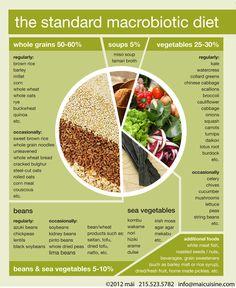Google Image Result for http://1.bp.blogspot.com/-RSMrXRhf99M/T3HL7PU5T-I/AAAAAAAAAGU/a1muJzg-WM0/s1600/standard_macrobiotic_diet_chart_s.jpg
