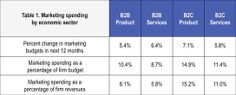 Comme toujours, les analyses sur les montants investis dans les budgets marketing font toujours recette. surtout lorsque l'on a des chiffres sur le marketing B2B; Alors qui investit le plus ?