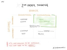 """2ND ORDER THINKING part 3""""The goal is not blind divergence but rather a way of thinking that sets you apart from others. A way of thinking that gives you an advantage.We can look at this as a simple two-by-two matrix (via book named The Most Important Thing).I'm generalizing a bit here, but if your thoughts and behavior are conventional, you're likely to get conventional results.""""https://www.farnamstreetblog.com/2016/04/second-level-thinking/"""