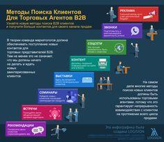 Методы Поиска Новых Корпоративных Клиентов | Logision