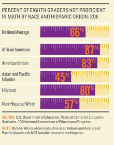 Eighth graders not proficient in math by race and Hispanic origin (2011) from the 2012 KIDS COUNT Data Book