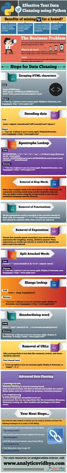 http://social-media-strategy-template.blogspot.com/ text mining using python, data science infographics