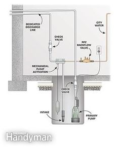 20 best sump pump images basement ideas sump pump drainage rh pinterest com