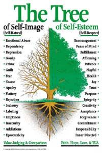 to Be Yourself and Cultivate a Positive Self-Image Tree of Self-esteem. Self Esteem and Self Image. How they are different. Word TreeTree of Self-esteem. Self Esteem and Self Image. How they are different. Self Development, Personal Development, Therapy Tools, Self Awareness, Coping Skills, Emotional Intelligence, Emotional Abuse, Social Work, Self Improvement