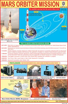 mission mangalyan essay If 'mangalyan' successfully completes the job entrusted to it, isro will become the fourth space research organization after those of the us, russia and europe to undertake a successful mars mission this is a feat accomplished by only 21 of the 51 mars missions as of yet.
