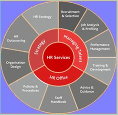 CBSS offers a wide range of flexible hr outsourcing services for companies of all sizes. We help to both companies and customer to get more skilled and experienced resource on the job.