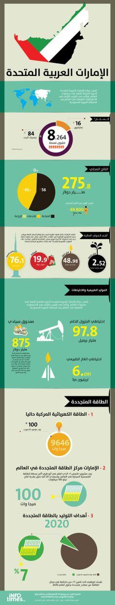 الإمارات مركز الطاقة المتجددة في العالم