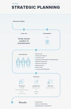Как цифра меняет роль стратега в рекламе. Читайте на Cossa.ru