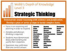 Webb's Depth of Knowledge Posters | Robert Kaplinsky - Glenrock Consulting